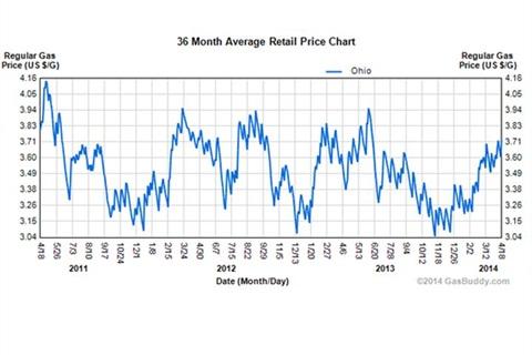 Chart via GasBuddy.com.
